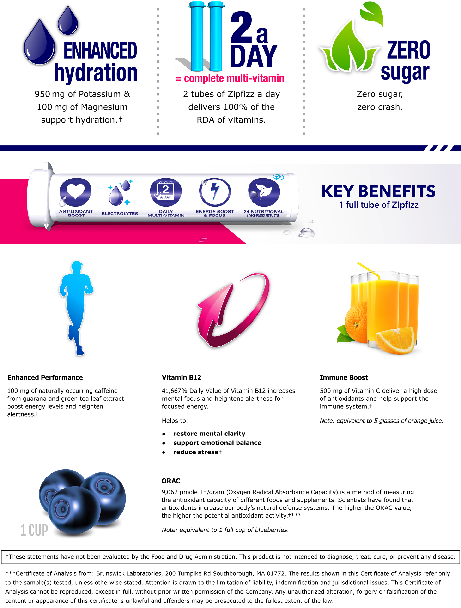 Zipfizz® Key Benefits