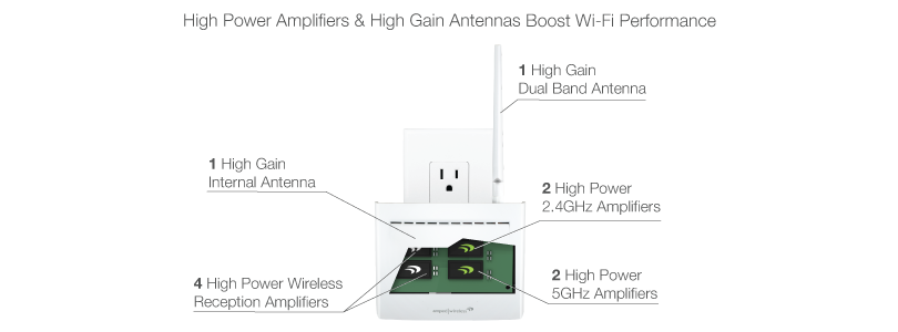 8 High Power Amplifiers & 2 High Gain Antennas Boost Wi-Fi Performance