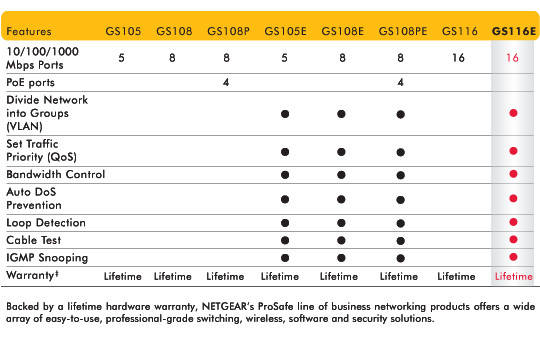 GS116E Product Comparison Table