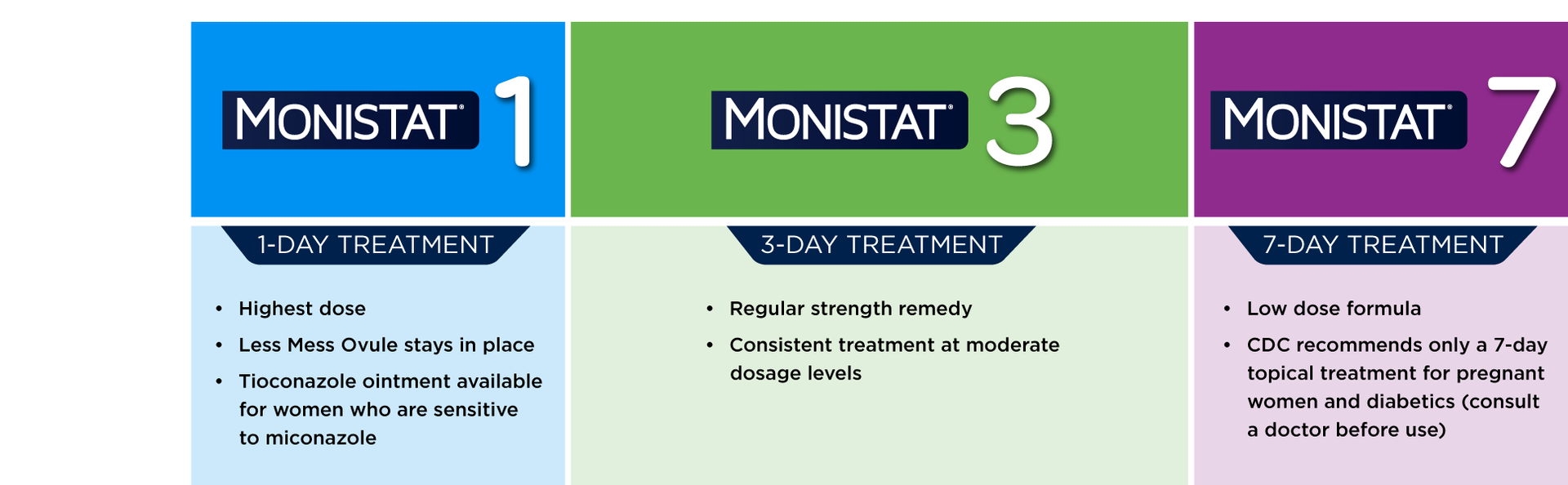 Monistat 7 7-Day Yeast Infection Treatment