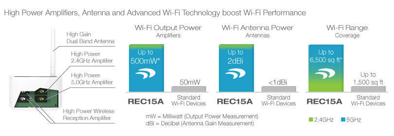 Amped Wireless Difference