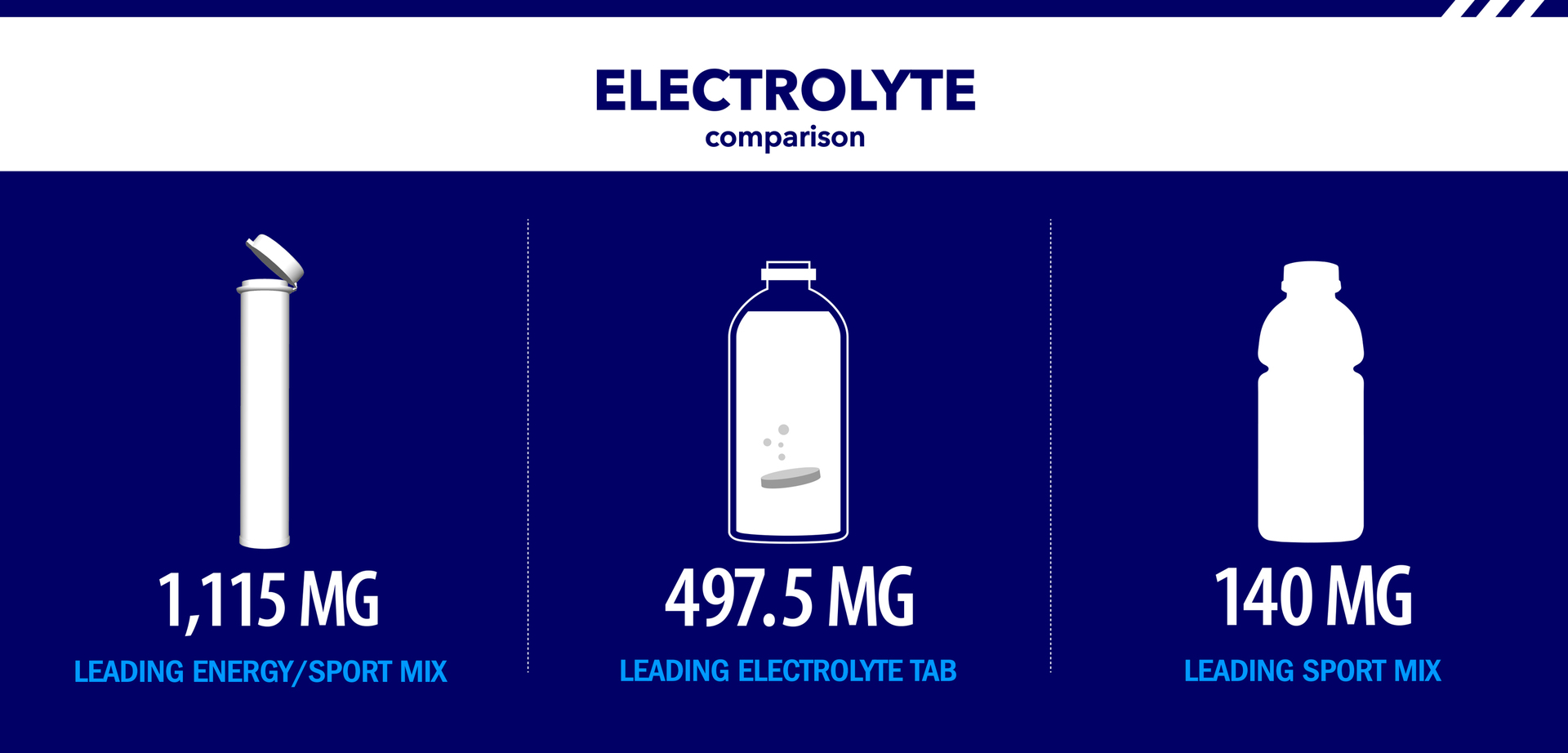 Zipfizz® Electrolyte Comparison