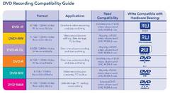 View DVD Recording Compatibility Guide PDF