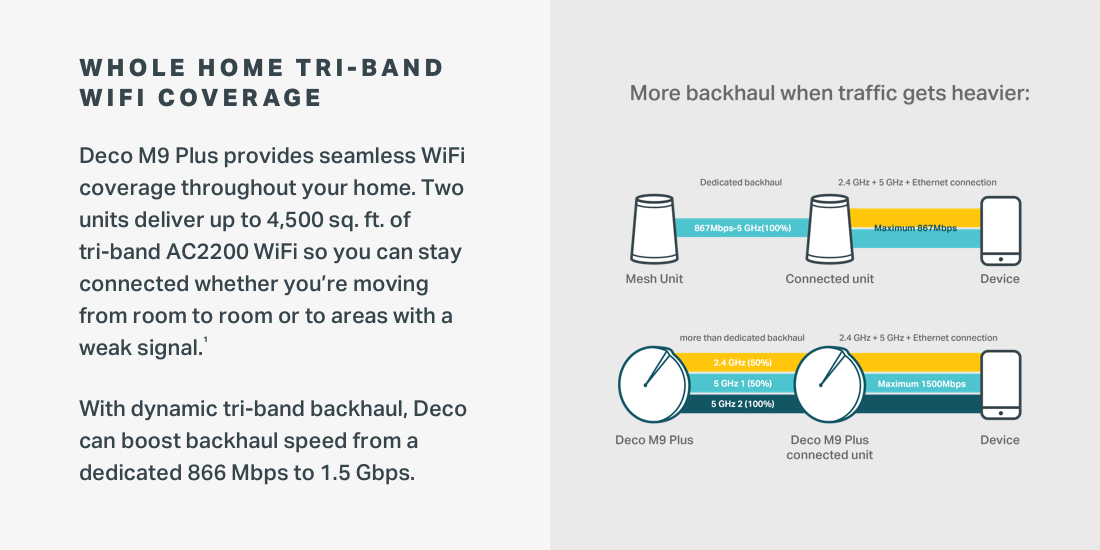 Two units deliver up to 4,500 sq ft of tri-band AC2200 WiFi