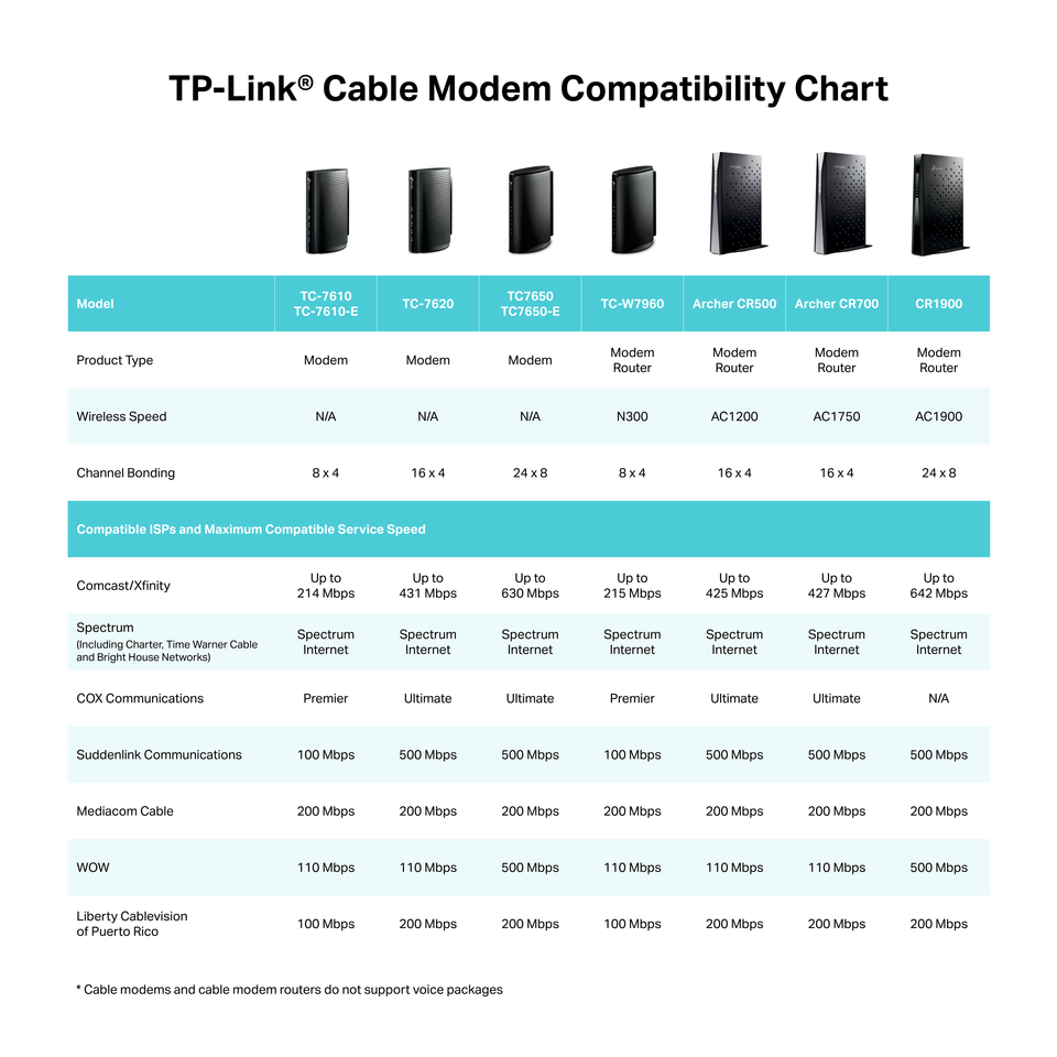 Tp Link Ac1750 Docsis 30 16x4 Wireless Wi Fi Cable Modem Router Pin Rv Plumbing Diagram Image Search Results On Pinterest Isp Compatibility