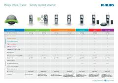 View Philips Voice Tracer Feature Overview PDF