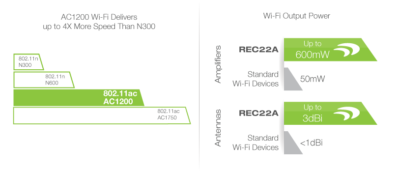 AC1200 Wi-Fi Delivers up to 4X More Speed Than N300