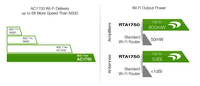 AC1750 Wi-Fi Delivers up to 6X More Speed Than N300