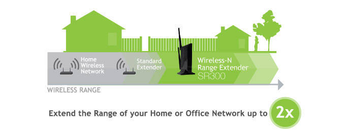 Amped Wireless Range