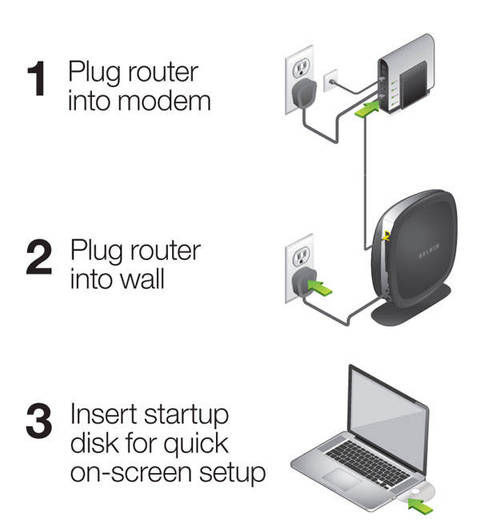 belkin n300 wireless n router (f9k1002) staples http //router to finish setup at Belkin Network Diagram