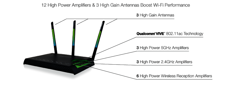 12 High Power Amplifiers & 3 High Gain Antennas Boost Wi-Fi Performance