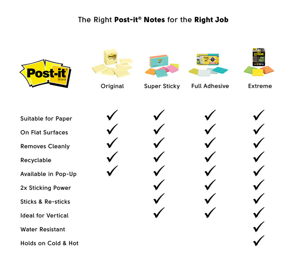 Post-it notes comparison table